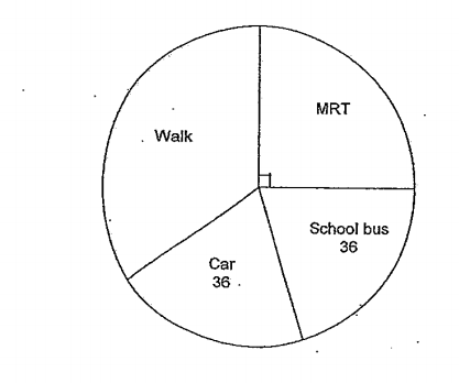 Question Image of A survey was conducted to find out how 180 students travelled to school. The pie chart below shows the results of the survey. Refer to the pie chart below and answer question 3 and 4. <br> Given that the number of students who traveled by school bus was the same as those who traveled by car, what percentage of the students walk to school?.