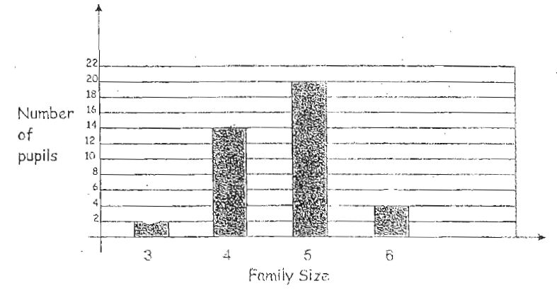 Question Image of The graph below shows the family size of the pupils in a class, Study the graph carefully and answer.<br> The number of pupils with a family size of 4 is (how) (many) times those with a family size of 3..