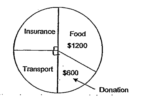 Question Image of The pie chart below shows how Mrs Tan spent her salary in a month. She spent half of her salary on food and donation. How much did Mrs Tan Spend on transport?.