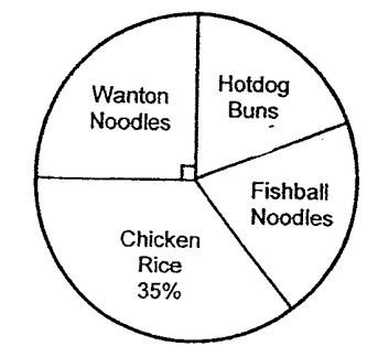 Question Image of The pie chart shows the type of food ate by 1800 pupils in XYZ school. The number of pupils who hotdog buns is the same as the number of pupils who ate fishball noodles. <br>(a) How many pupils ate hotdog buns?<br>(b) The pupils paid $1.20 for each bowl of wanton noodles. What was the total amount of money spent on wanton noodles?.